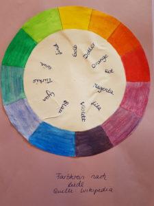 Farbkreis nach Liedl